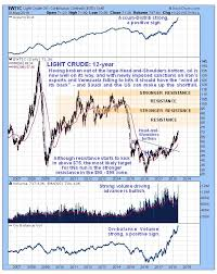 321energy Oil Market Update Clive Maund