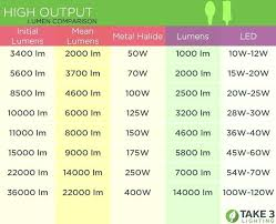 Light Comparison Chart Led Bulbs Conversion Chart Liveoutdoor Co