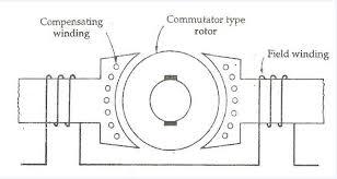 universal motor schematic wiring diagram operations universal engine wiring diagram