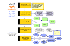 poem analysis lessons teach use these thinking and planning examples to integrate inspiration