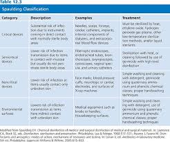 Spaulding Classification Chart Spaulding Disinfection Chart Related Keywords Suggestions