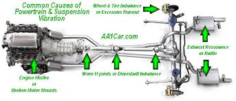 Diagnosing Causes Of Steering Suspension Vibration