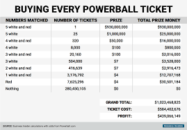 Powerball Winning Chart Lotto Powerball Payout Chart