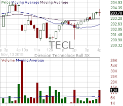 Tecl Candlestick Chart Analysis Of Direxion Technology