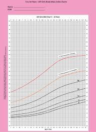 57 Unusual Child Growth Chart Girl