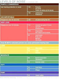 Sound Level Comparison Chart Dishwasher Decibel Ratings Dentalprofessional Info