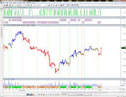 Metastock Charting Software Intraday Icicicbank Chart In Metastock Signal Metastock