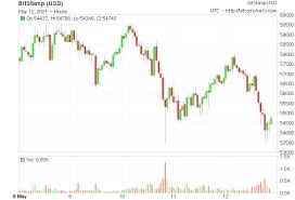Le cours actuel du bitcoin est de €31,711.58 avec une capitalisation de €589.86 b. Tbnyliuxfka7im