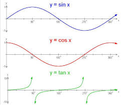 Trigonometry Graphing The Sine Cosine And Tangent Functions