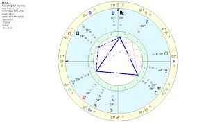 How To Read A Progressed Chart Astrology The Usa Natal Chart Guns And Violence Part 2