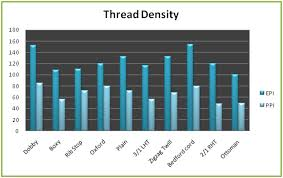 Fabric Density Chart Study On Thread Count And Thread Density Textile Learner