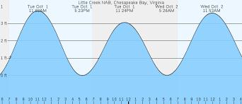 Little Creek Nab Va Tides Marineweather Net