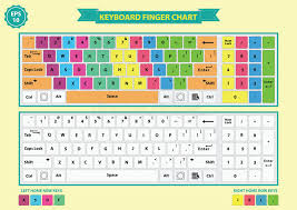 Keyboard Finger Chart For Typing Keyboard Finger Chart Stock Illustration Illustration Of