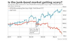 Bond Market Today Chart Stock Market Investors Are Starting To Freak Out About This