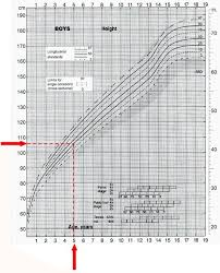 Who Height Chart Interpolation Of Age And Height Values On A Growth Chart To