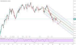 Hindzinc Stock Price And Chart Bse Hindzinc Tradingview