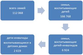 Реализация социальной защиты детей инвалидов на примере  По состоянию на 1 января 2015 года на территории Смоленской области проживает