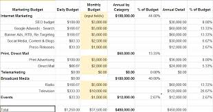 Marketing Budget Template Impressive Marketing Budget Spreadsheet Download Esotech
