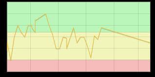Peak Flow Reading Chart Peak Flow Diary