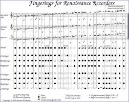 Recorder Finger Chart All Notes Pdf Www Bedowntowndaytona Com