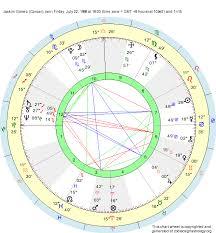 Birth Chart Joakim Gomez Cancer Zodiac Sign Astrology
