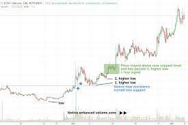 Breakout Net Chart Bitcoin Trading For Beginners Breakout Strategy Example