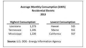 Average Electric Bill For 3 Bedroom House In California Www