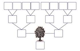 blank pedigree chart 4 generation family tree template google search family trees pinterest