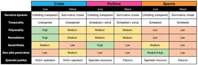 Typology Of Online News And Live Blogs Download Scientific