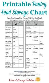 Food Dating Chart Printable Pantry Food Storage Chart Shelf Life Of Food