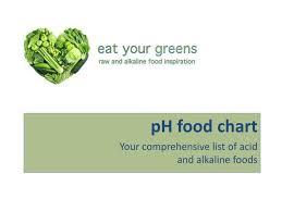 Ppt Ph Food Chart Your Comprehensive List Of Acid And