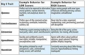 Personality Traits Psyc 100 Principles Of Psychology F19