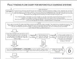Fault Finding Flow Chart Electrosport Charging System Fault Finding Chart Owners