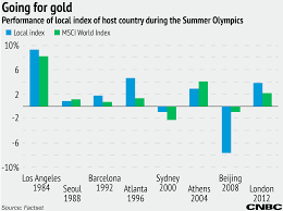 Olympics Will Boost Brazil Stock Market If History Is A Guide