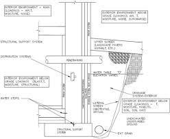 basement foundation design. Basement Wall Design Building Envelope Guide Foundation Walls Whole Best Model I