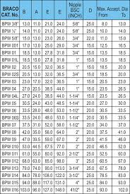 Pg Cable Gland Size Chart Pdf Cable Gland Selection Chart As Per Size Best Picture Of