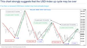 Gold Bull Alert Here Is The Chart Of Death For The Us