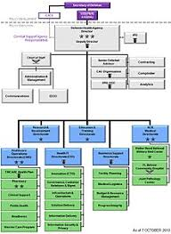 Defense Health Agency Wikipedia