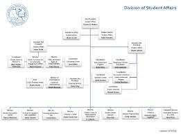 Student Affairs Organizational Chart California State