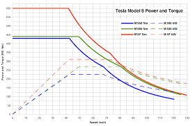 automotive tesla car maximum torque at rpm is this correct enter image description here