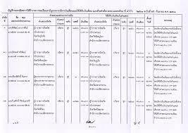 Page 1 ที่ มท ๐๔๐๒.๔/ว 906 ถึง จังหวัดทุกจังหวัด กระทรวงมหาดไทย แจ้งว่า  มีพระราชโองการโปรดเกล้าฯ ให้นายนิสิต จันทร์สมวงศ์  พ้นจากตำแหน่งรองปลัดกระทรวง (นักบริหารระดับสูง) สำนักงานปลัดกระทรวง  และแต่งตั้ง ให้ดำรงตำแหน่งอธิบดี (นักบริหารระดับสูง) กรมการพัฒนาชุมชน ...