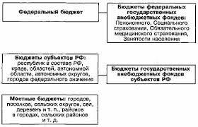Курсовая работа Бюджетная система России Каждый субъект РФ и муниципальное образование самостоятельно устанавливают свою бюджетную систему исходя из государственного и