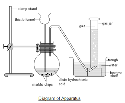 demonstrating the laboratory preparation of carbon dioxide and    diagram of apparatus showing the laboratory preparation of carbon dioxide using dilute hydrocholoric acid and calcium