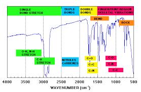 Ir Spectroscopy Organic Chemistry Study Chemistry