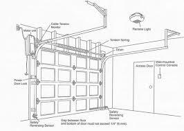 installing a garage door openerGarage Door Repair  Medford OR  541 2034604  Replacement