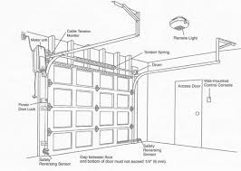 garage door opener wiring wall images gallery
