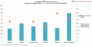 Chart Of The Week On Human Capital In Africa Economic