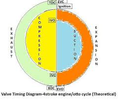 knowledge base valve timing diagram of four stroke engine otto cycle engine valve timing diagram theoretical valve timing diagram