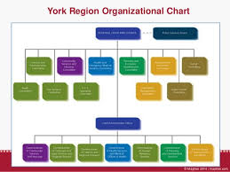 Tdsb Organizational Chart How Government Works Presentation With Notes