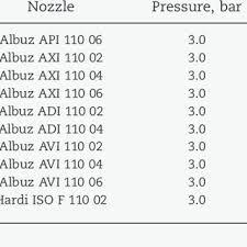 Albuz Nozzle Flow Chart Presents The Volumetric Droplet Size Distribution For